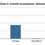 Corinth coins chart 4