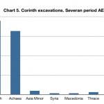 Corinth coins chart 5