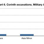 Corinth coins chart 6