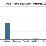 Patra coins chart 7