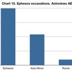 Ephesos coins chart 10
